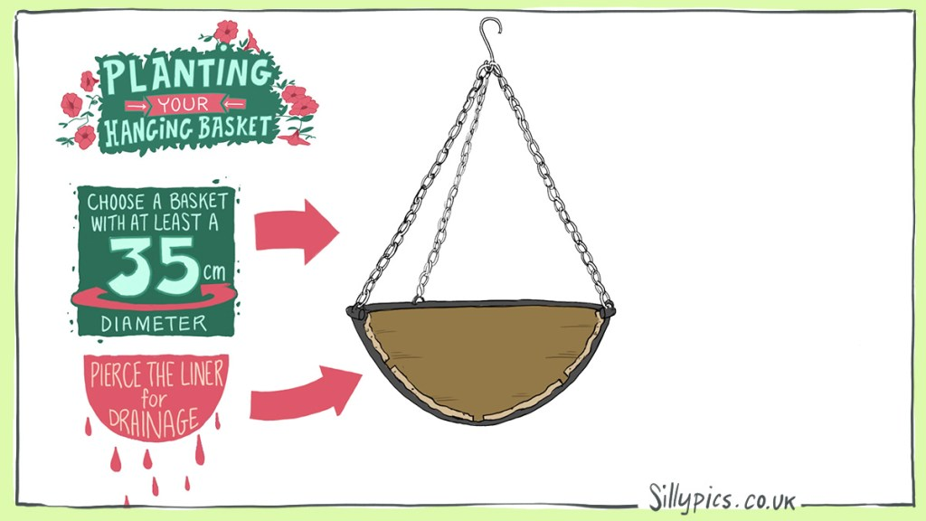 A cross section of a hanging basket. Arows pointing to the relevant parts with suggestions